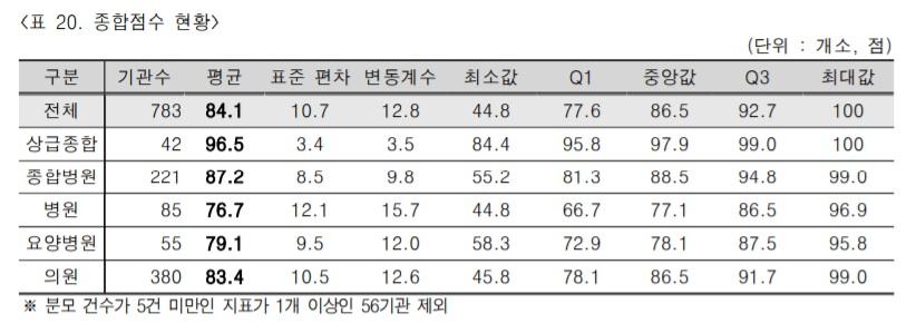 제6차 혈액투석 적정성평가 기관별 종합점수 평균