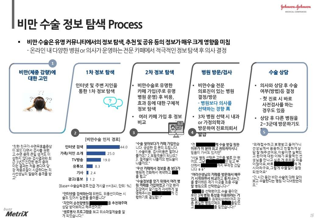 한국존슨앤드존슨메디칼이 발표한 비만대사수술 보고서 일부